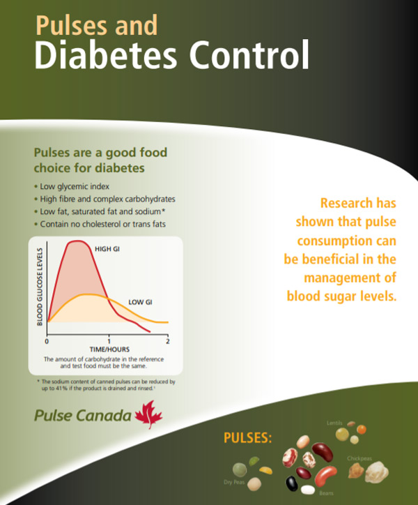 Pulses and Diabetes Control